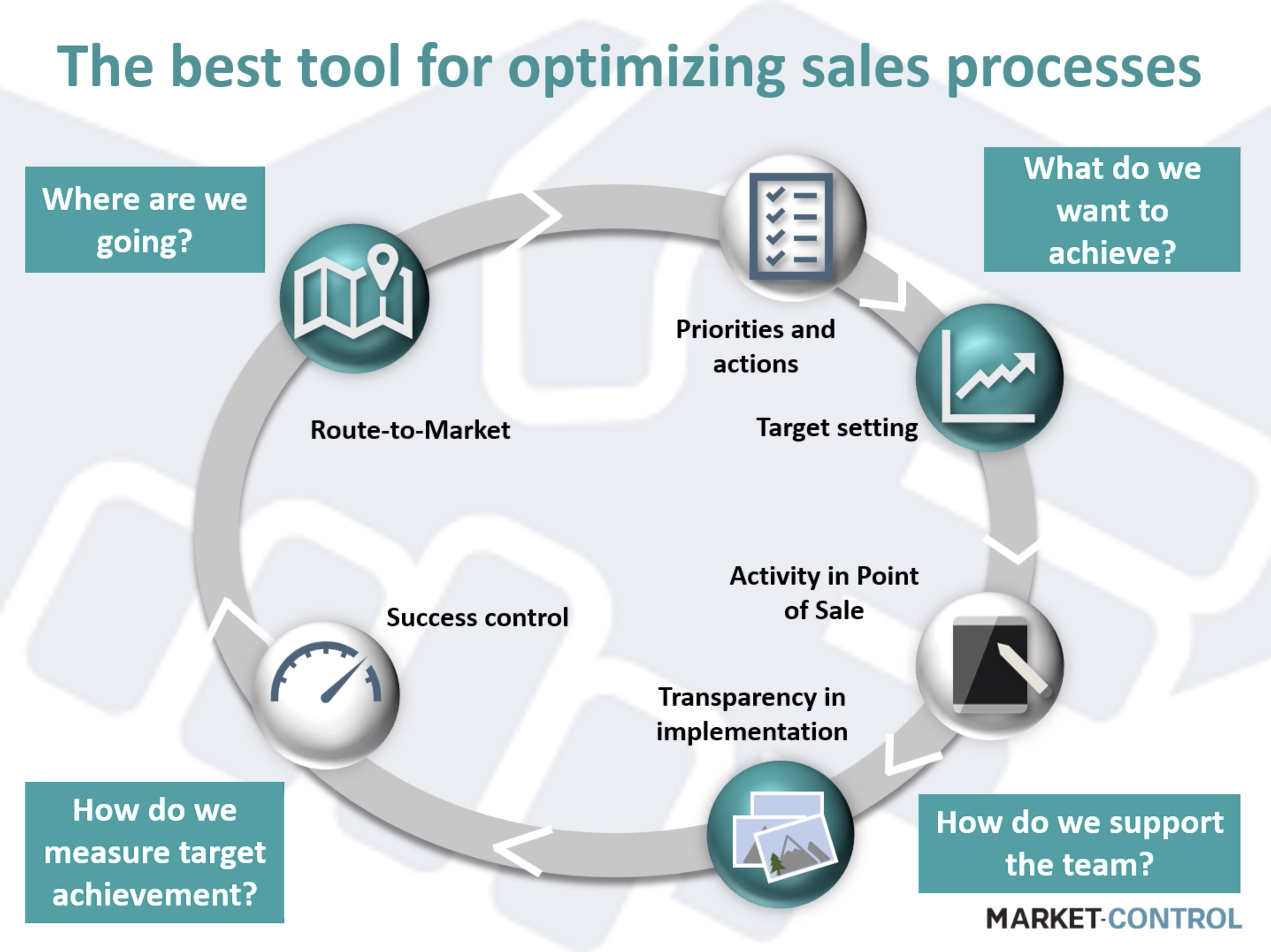 The best tool for optimizing sales processes