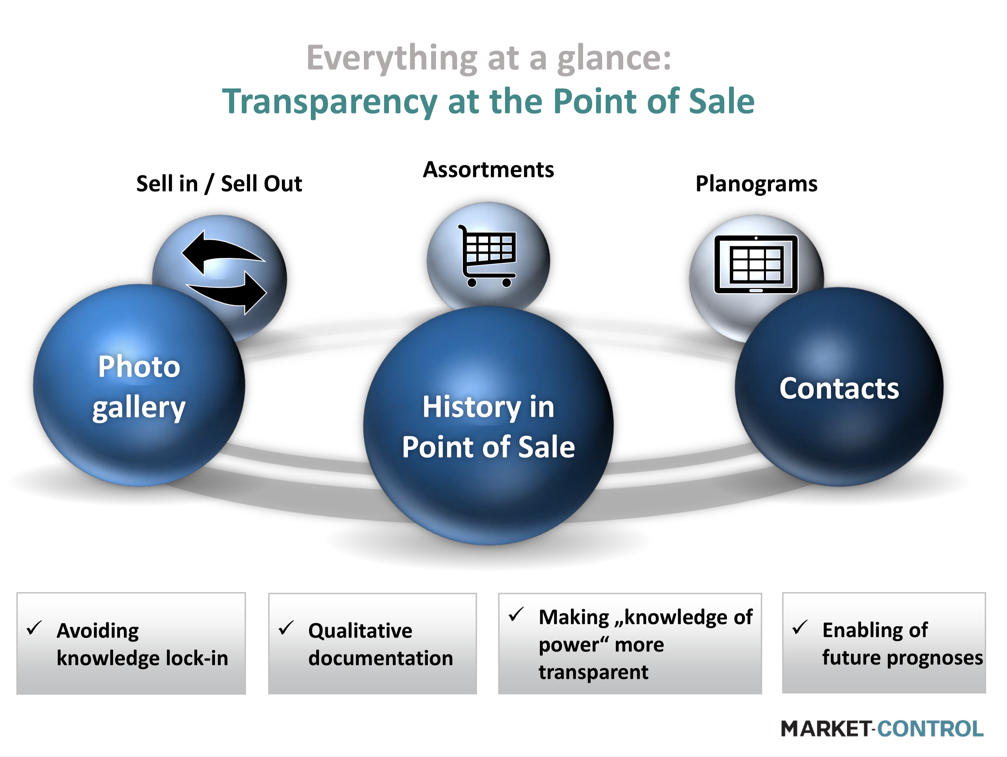 Everything at a glance: Transparency at the point of sale