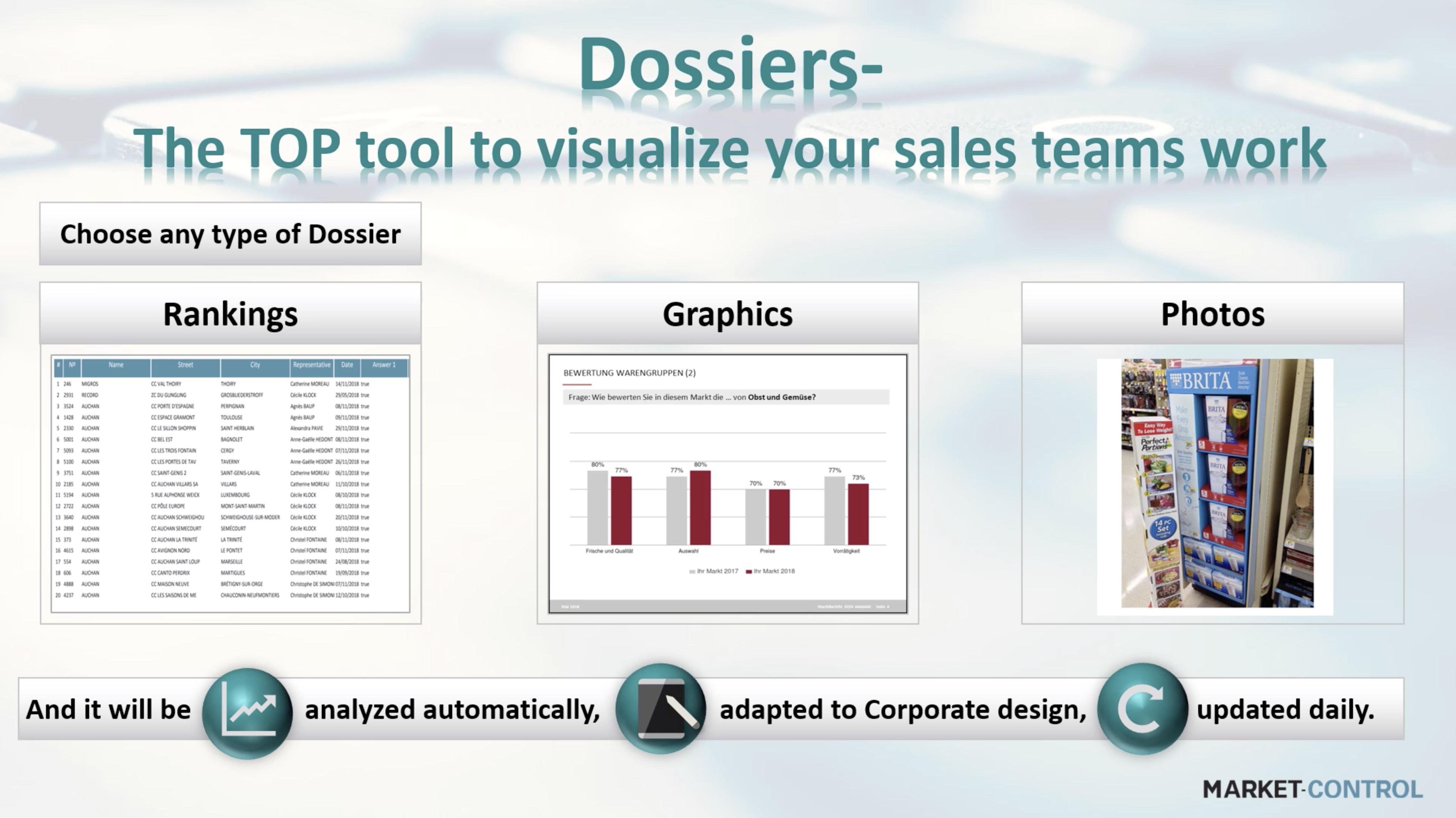 Dossiers – La herramienta TOP para visualizar el trabajo de sus equipos de ventas