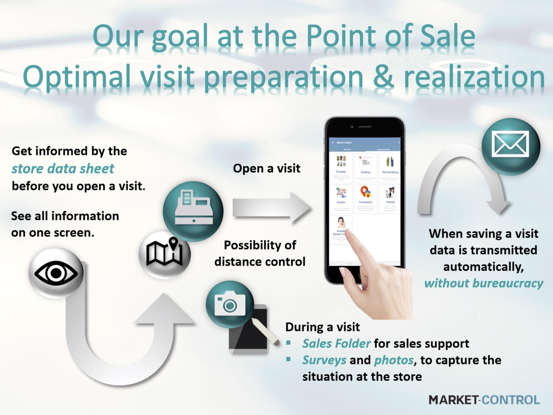 Nuestro objetivo en el punto de venta es la preparación y realización óptima de la visita