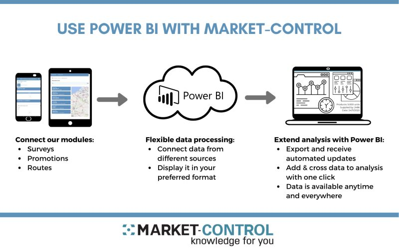 Market Control & Power BI