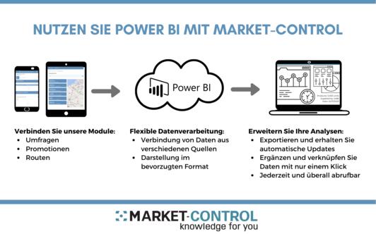 Market Control und Power BI